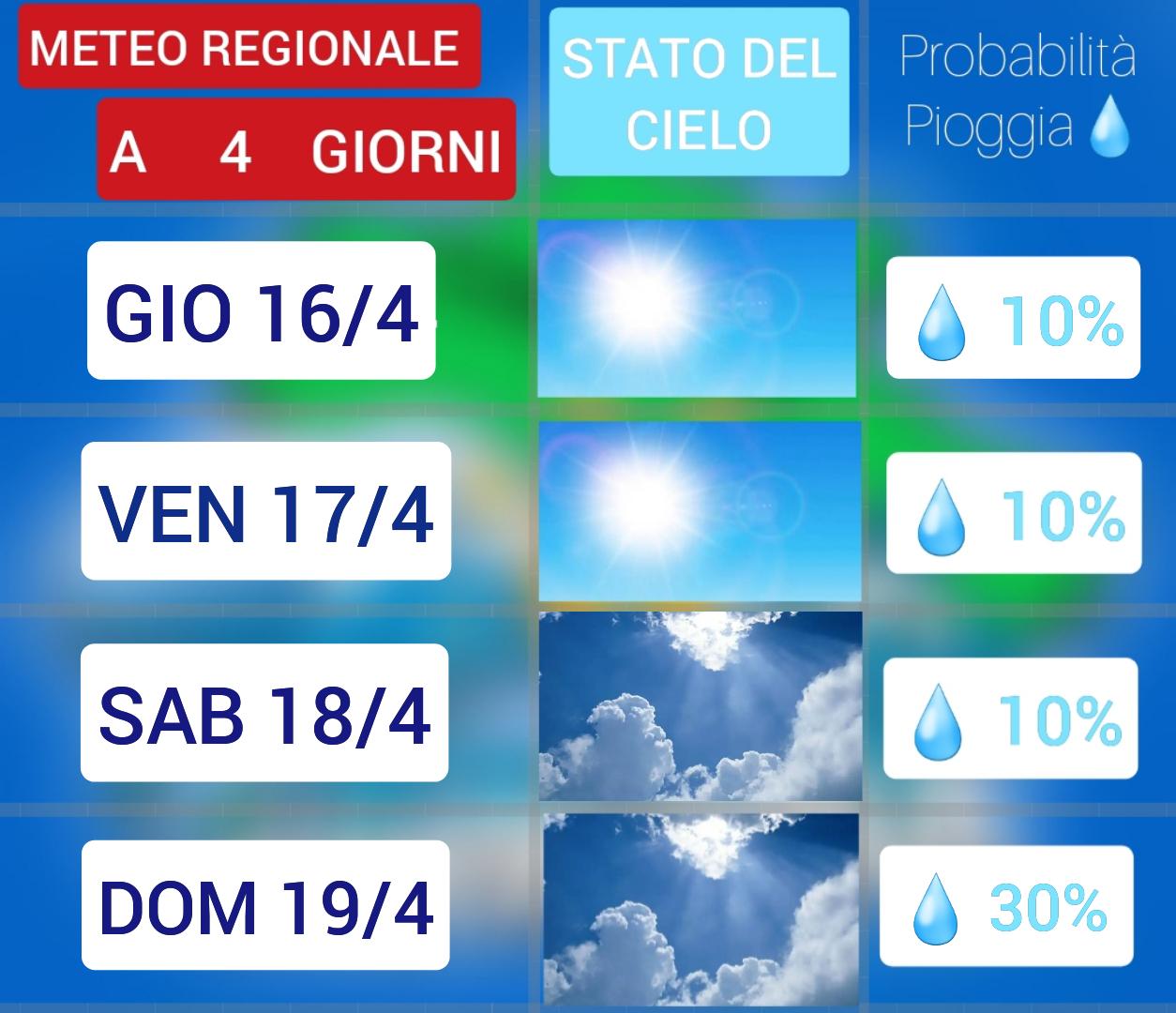 Bel tempo per i prossimi giorni, weekend più caldo.