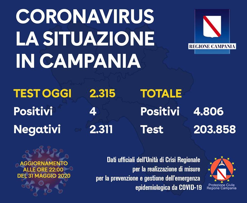 Coronavirus Campania – i positivi sono 4.806