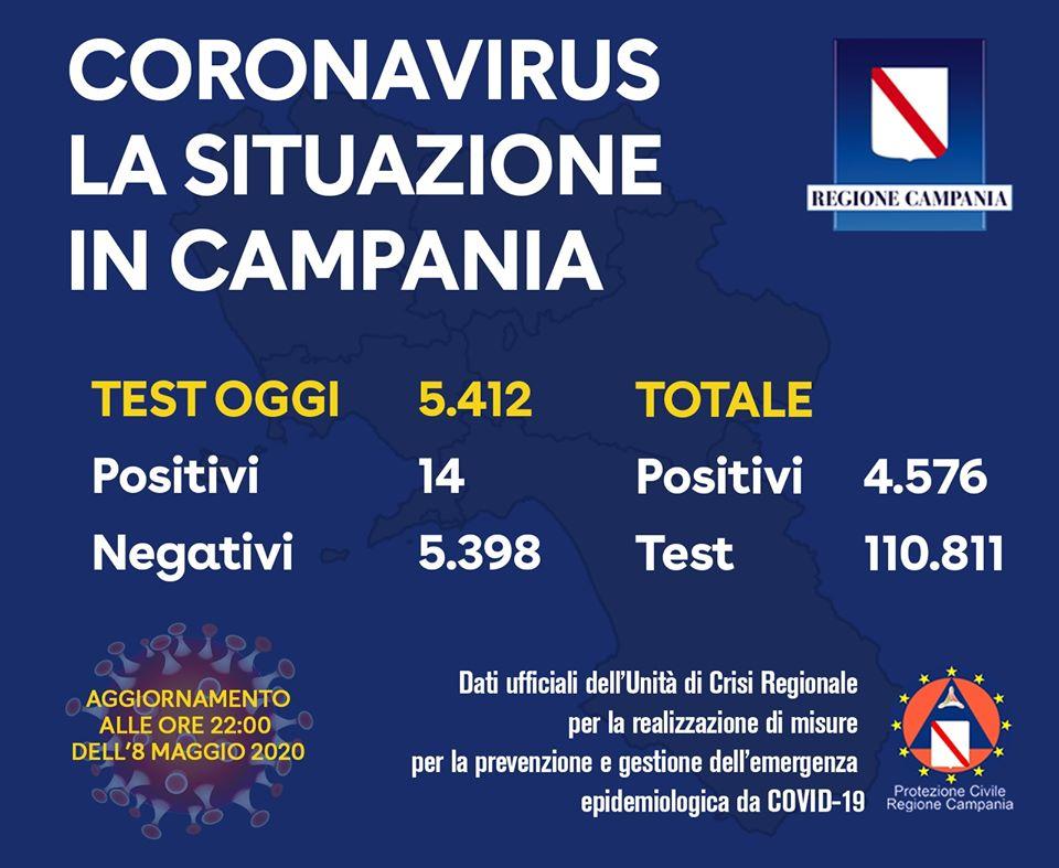 Fase 2 Campania – i positivi sono  4.576