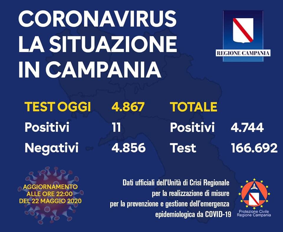 Coronavirus Campania – i positivi sono 4.744