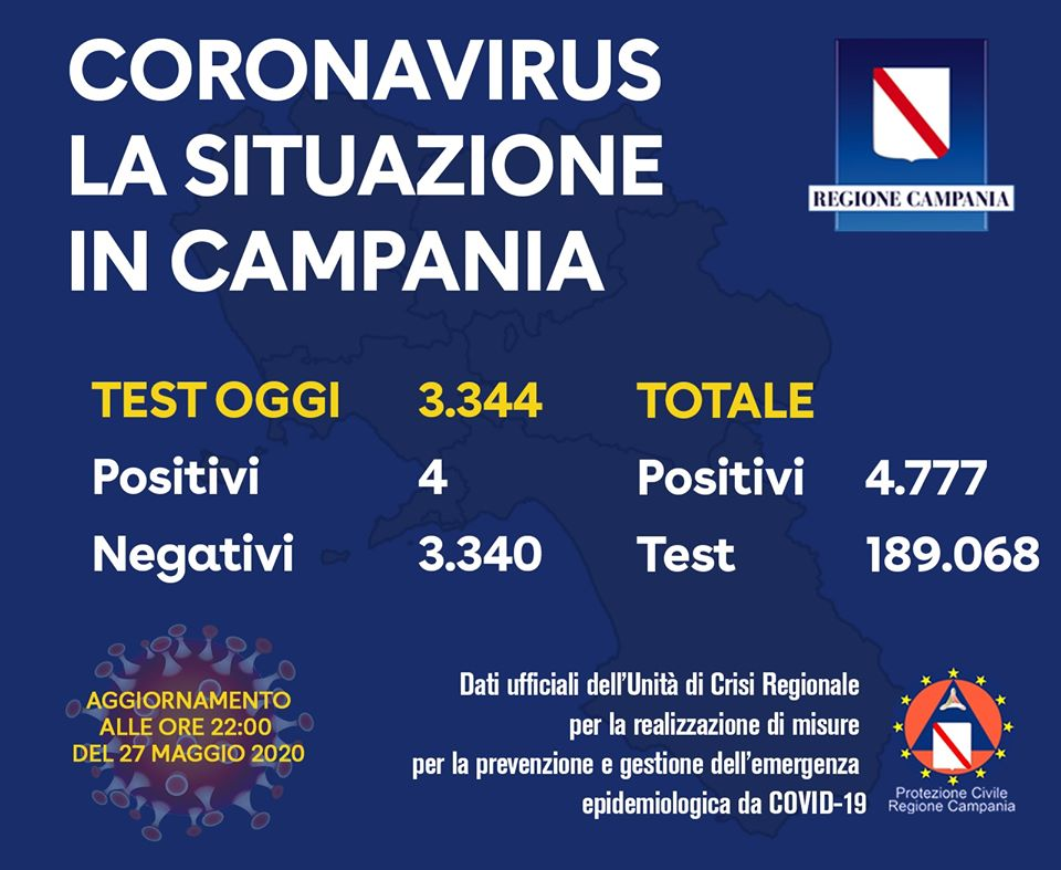 Coronavirus Campania – i positivi sono 4.777