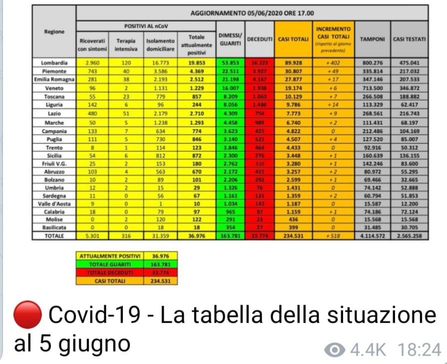 Coronavirus Italia – 85 morti nelle ultime 24 ore