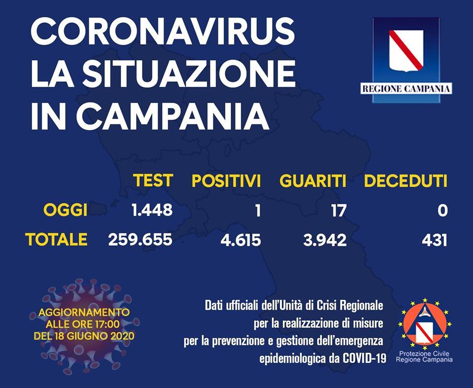 Coronavirus: un solo nuovo positivo oggi in Campania