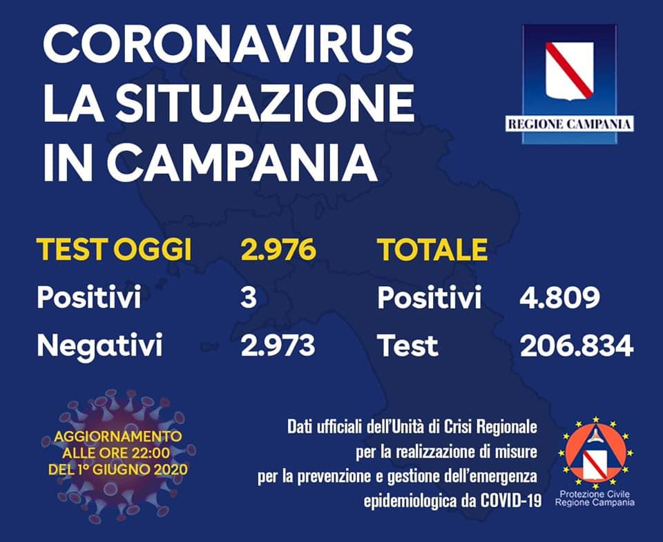 Coronavirus Campania – i positivi 4.809