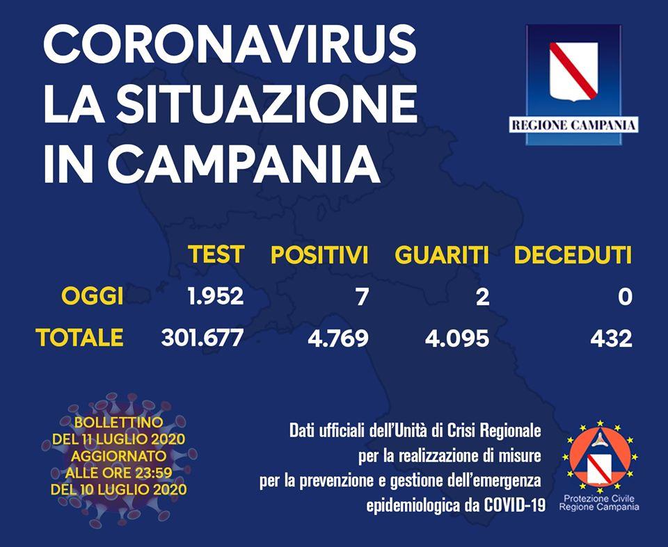 Coronavirus: tendenza nazionale in ribasso, lieve rialzo in Campania