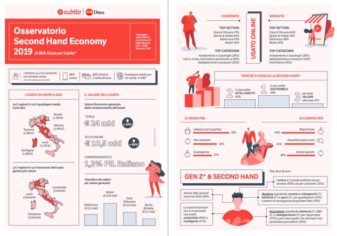 Campania: anche da noi salgono i numeri dell'economia dell'usato
