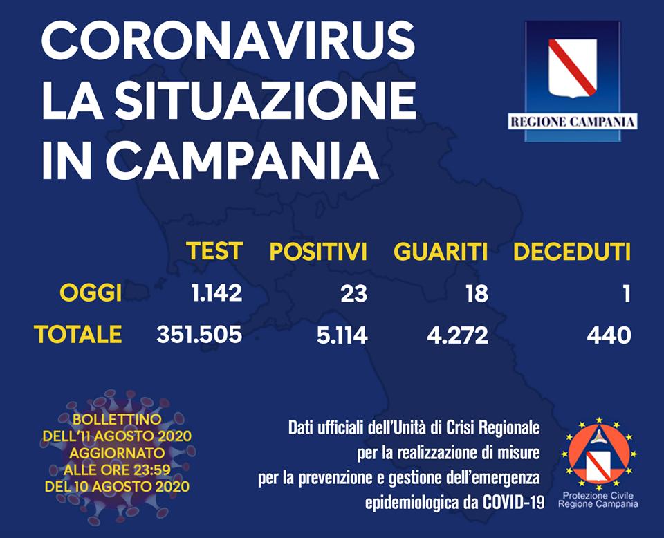Coronavirus Campania: risalgono i contagiati