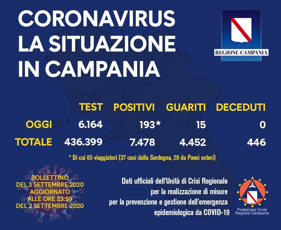 Coronavirus Campania: 193 positivi nelle ultime 24 ore