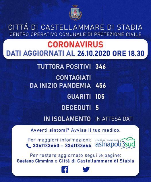 Covid, a Castellammare 94 nuovi contagi. Chiude il pronto soccorso del San Leonardo