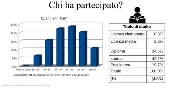 """Covid, choc a Salerno: """"Il 26.8% di chi non lavora ha dovuto chiudere l'attività"""""""